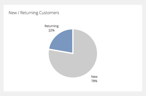 New : Returning Pie Chart